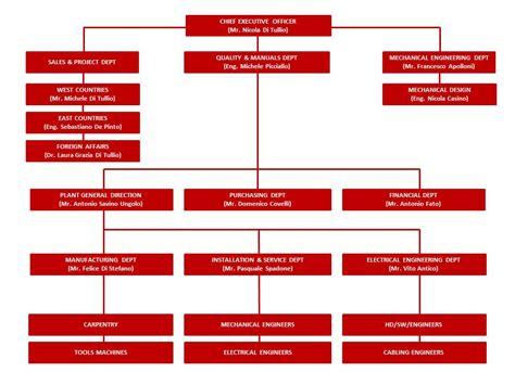 Lettre De Présentation Gouvernement Fédéral Organigramme Entreprise