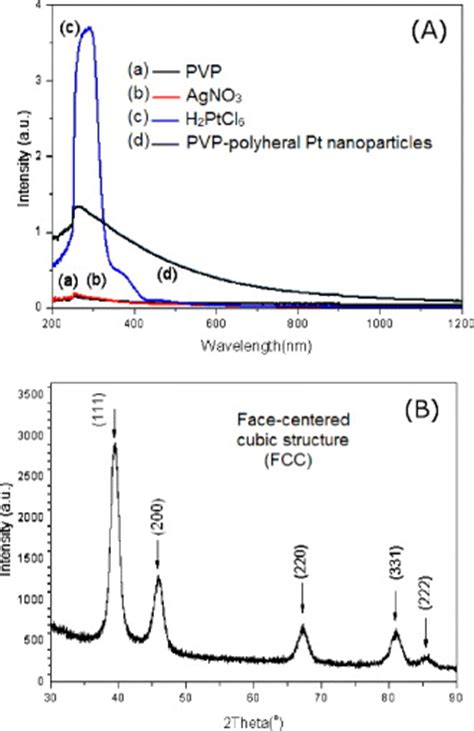 pattern formation on platinum structure and morphology of platinum nanoparticles with