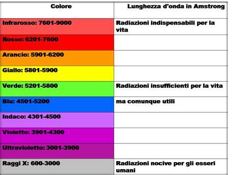 tabella ph alimenti http benessereforum it a cibi vivi php vibration of