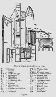 chapter 3 the boulton watt engine