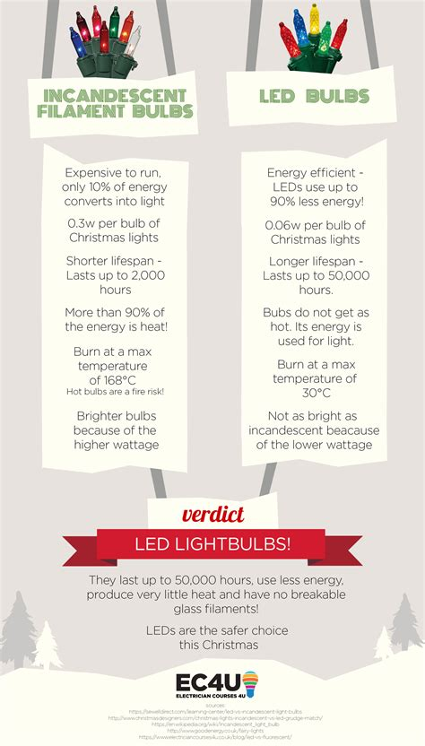 led light bulbs vs incandescent the complete guide to led lights electrician