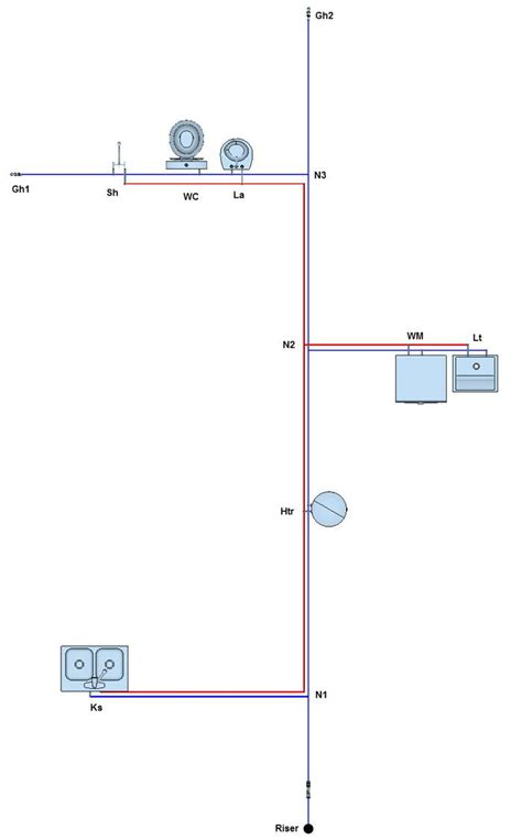 guidelines design water distribution systems how to perform the water supply system design in buildings