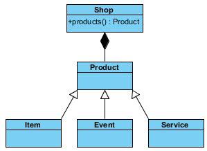 Model Event Laravel