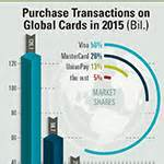 business credit cards 2015 尼尔森公布2015年全球银行卡报告 business wire
