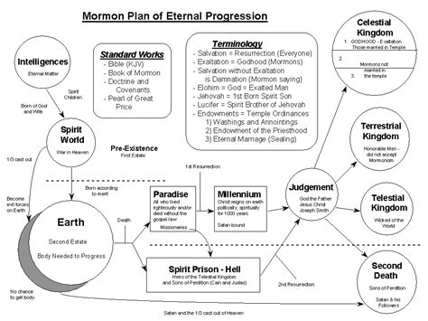 mormon plan of salvation diagram 1830 and the millennium mormon prophets mormon prophets