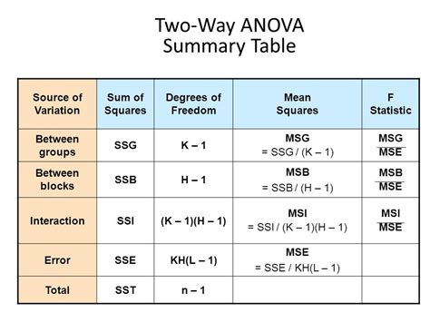 Anova Summary Table Inferential Statistics Analysis Of Variance Anova Ppt
