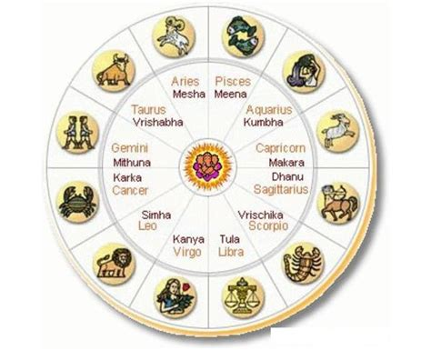 indian astrology signs www pixshark com images