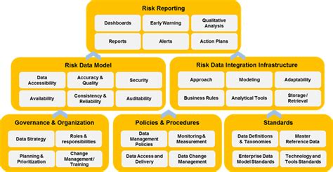 Architecture Practices Data Governance Aptivaa