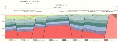 geologic cross sections perth western australia geological cross section