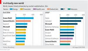 top design firms in the world world s largest companies 2016 vs 2006 the big picture