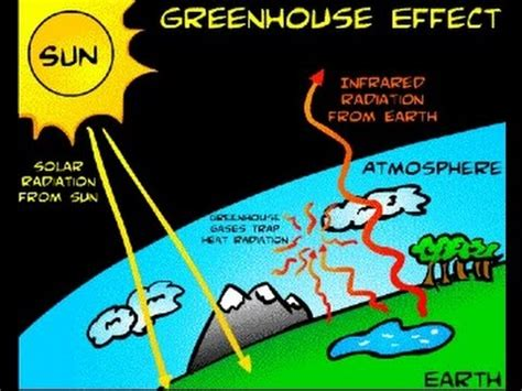 what is the greenhouse gas effect definition interesting greenhouse on emaze