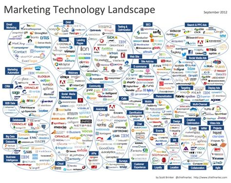 Data Landscape Definition The Marketing Technologist Neo Of The Marketing Matrix