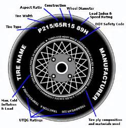 Passenger Car Tire Load Index Tire Terminology Lots Of Information About Tires
