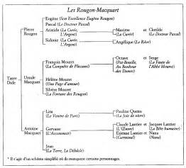 Narrative Resume Sles by Arbre G 233 N 233 Alogique Des Rougon Macquart D Apr 232 S L Oeuvre D