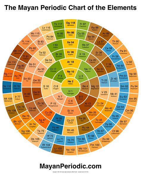 periodic table of elements chart mayan periodic chart of the elements