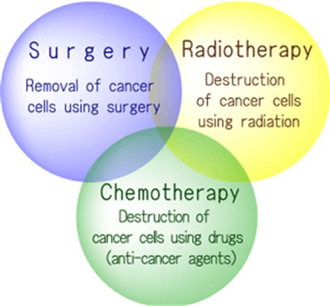 Do Detoxes Help Recover From Chemo by Radiotherapy In Cancer Treatment Nagoya Proton Therapy