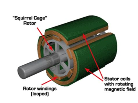 Electric Car Ac Induction Motor Technical Information Motors
