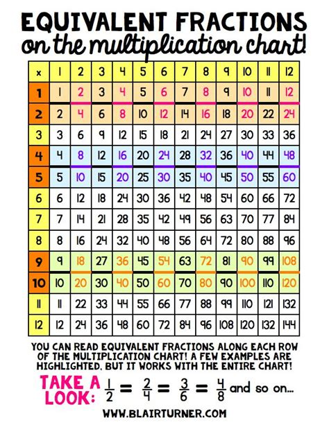 diagram for multiplication 25 best ideas about multiplication chart on multiplication table printable