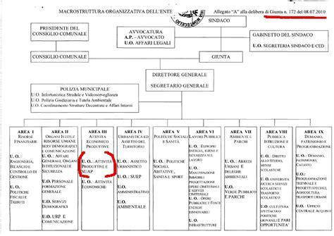 ufficio suap roma guidonia montecelio attivit 224 produttive comune
