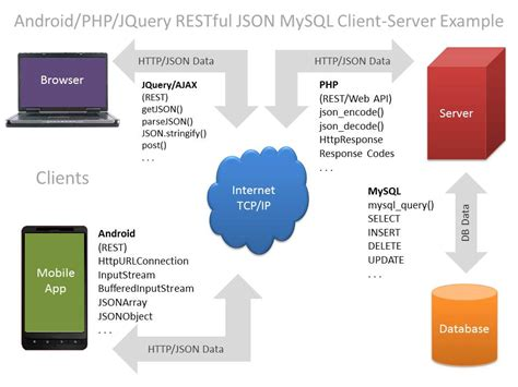 android rest json android php jquery restful json mysql client server
