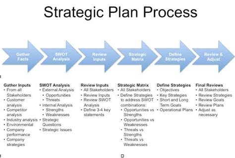 bank strategic plan template how to develop a strategic plan structure and process