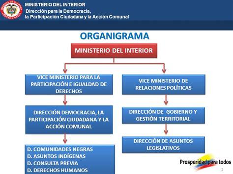 organigrama ministerio de interior estructuras nuevas propuestas ppt descargar