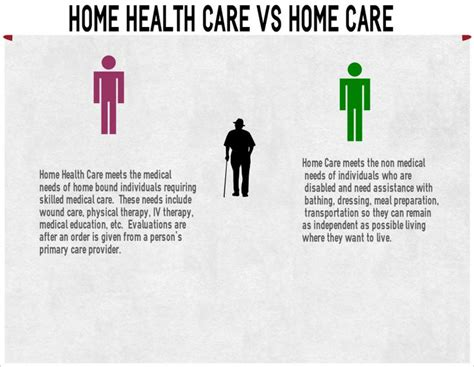 home health vs duty care caregiver information