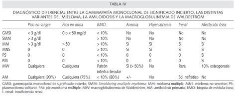 diagn 243 stico diferencial de las gammapat 237 as monoclonales - Cadenas Ligeras Kappa Y Lambda Valores Normales