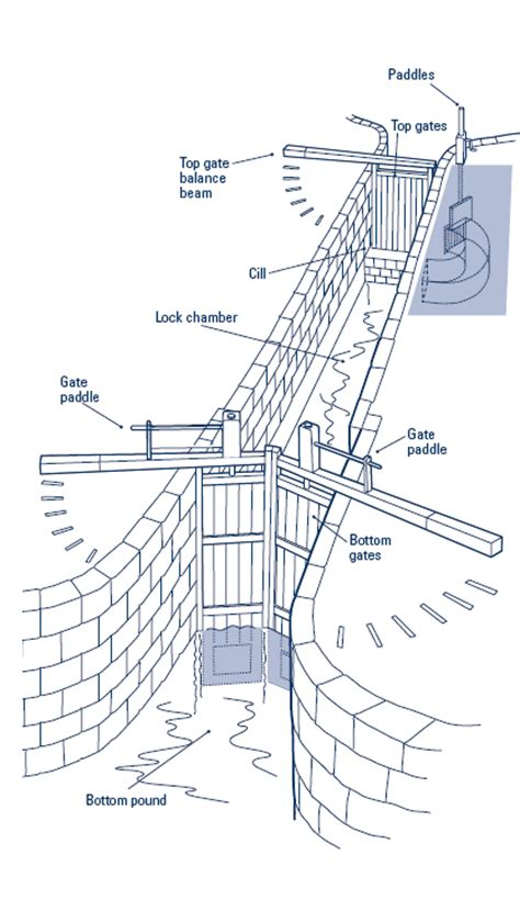 diagram of the panama canal canal lock diagram www pixshark images galleries
