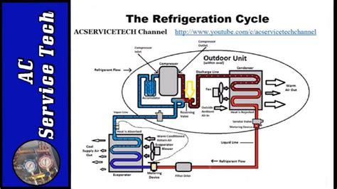 air conditioner cycle diagram diagrams basic refrigeration cycle air