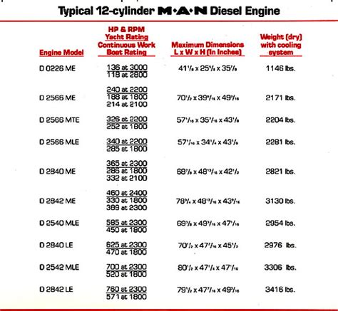 Marine Engines Comparing Diesel Types Two Cycle Four Cycle