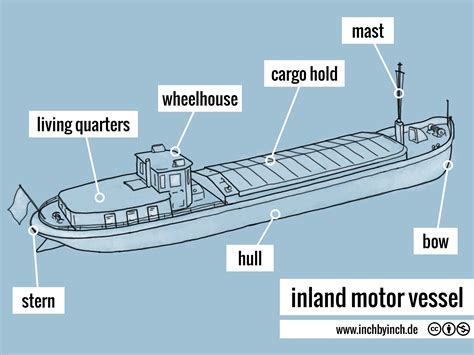 motor vessel inch technical inland motor vessel