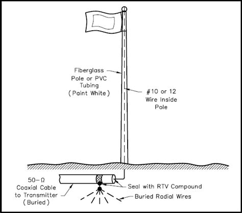 automatic boat flag homemade flagpole plans homemade ftempo
