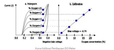 Pengertian Alat Ukur Ph ady water jual cod meter bod meter multi parameter