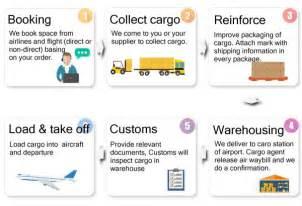 49 fresh import customs clearance flow chart flowchart