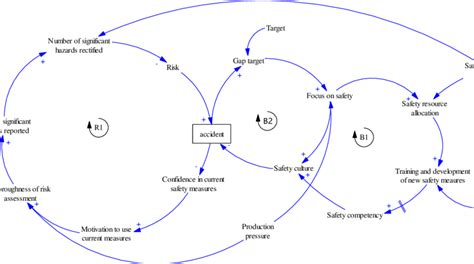 causal loop diagram software free figure 2 the causal loop diagram for safety performance
