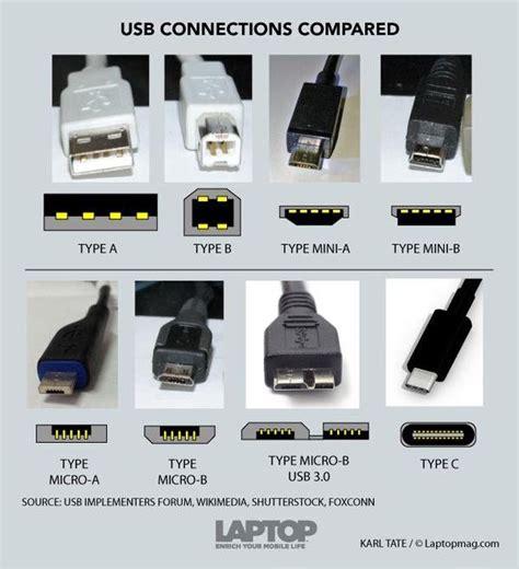 Konektor Converter Mircousb Iphone Lightning Connector usb types coolguides