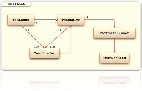 unit testing tutorial pyunit tutorial learn python unit test framework with exle