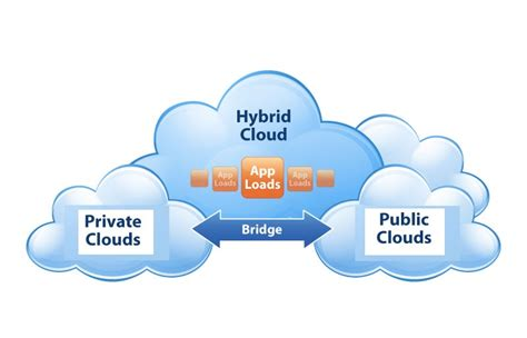 hybrid kitchen travel technology software application an overview on the hybrid cloud deployment model