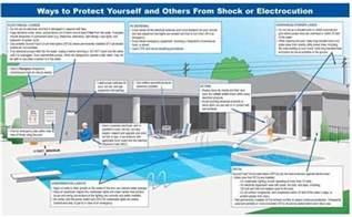 pool and tub wiring nipper electric