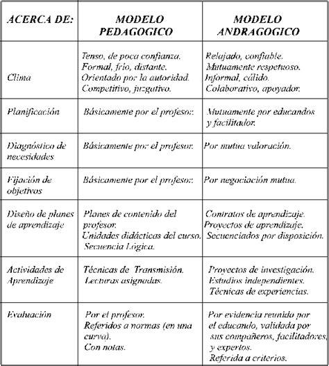 Modelos Curriculares Que Soportan La Andragogia 191 Es La Andragog 237 A Una Ciencia Monografias
