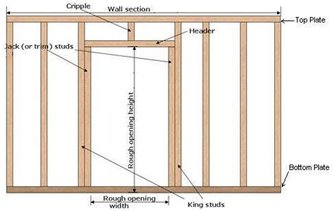 how to build an exterior door frame year at uni framing