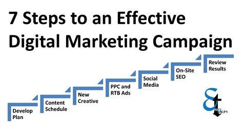 7 Steps To by 7 Simple Steps For Effective Digital Marketing Esotech