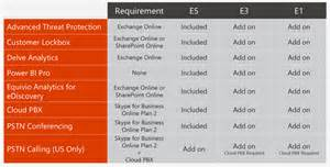 Office 365 E3 Vs E5 Licensing Office 365 E5 Imageframe Ltd