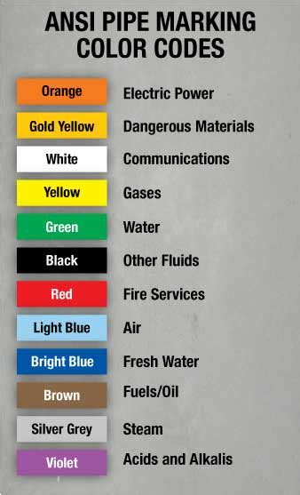 ansi color codes pipe marking bengeck48 medium