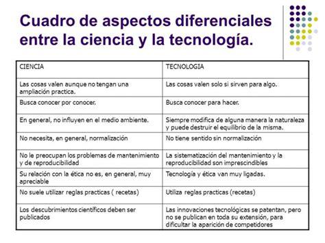 la ciencia y la cuadros comparativos sobre ciencia y tecnolog 237 a definiciones cuadro comparativo