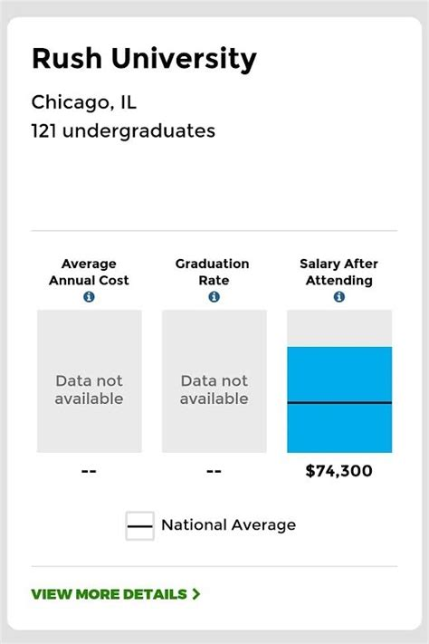 How Much Does A Harvard Mba Graduate Make by How Much Do Graduates Of Illinois Universities Earn