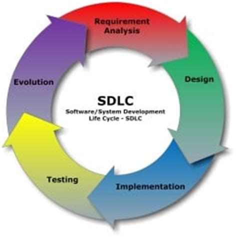 sdlc phases software development life cycle