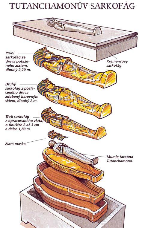 diagram showing the nesting order of tutankhamen s