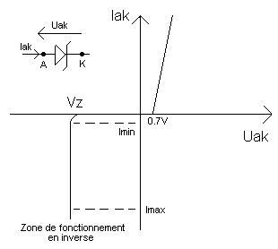 Banc De Puissance Ile De by Stabilisation De Tension Par Diode Z 233 Ner